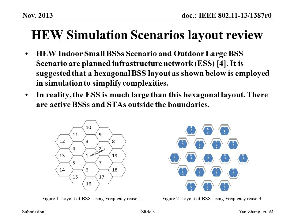 doc.: IEEE /1387r0 Submission HEW Simulation Scenarios layout review HEW Indoor Small BSSs Scenario and Outdoor Large BSS Scenario are planned infrastructure network (ESS) [4].