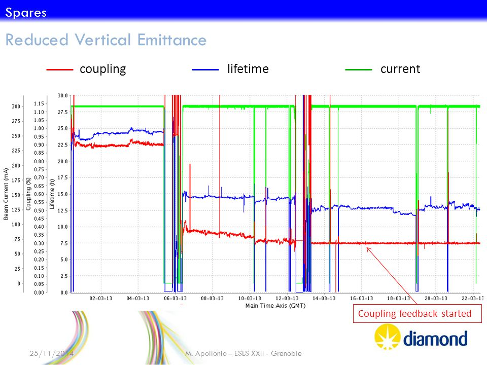 couplinglifetimecurrent Coupling feedback started 25/11/2014M. Apollonio – ESLS XXII - Grenoble Reduced Vertical Emittance Spares