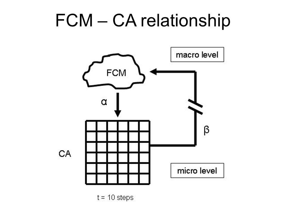 FCM – CA relationship