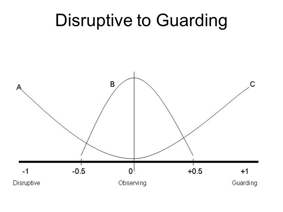 Disruptive to Guarding