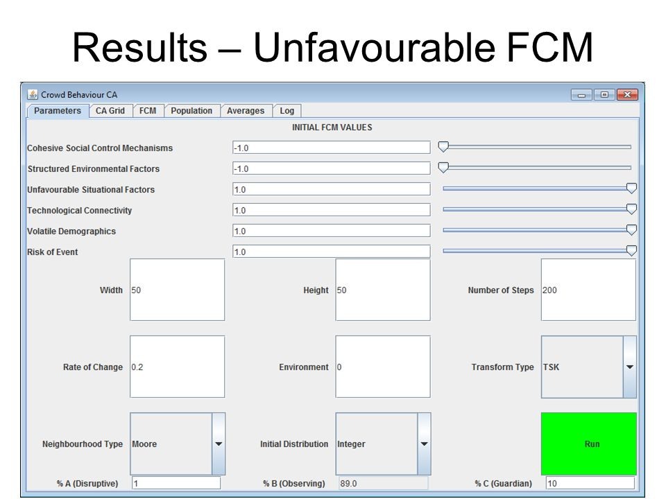 Results – Unfavourable FCM