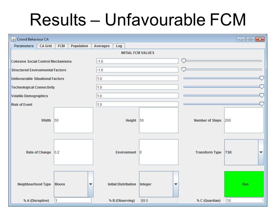 Results – Unfavourable FCM