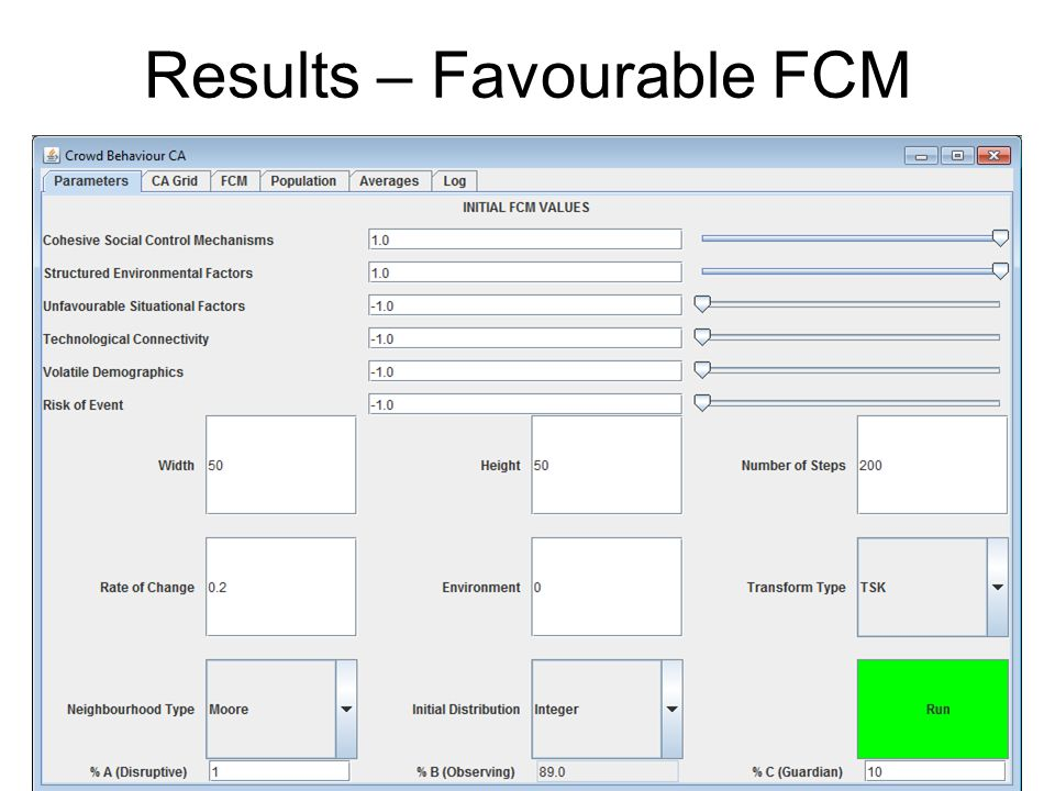 Results – Favourable FCM