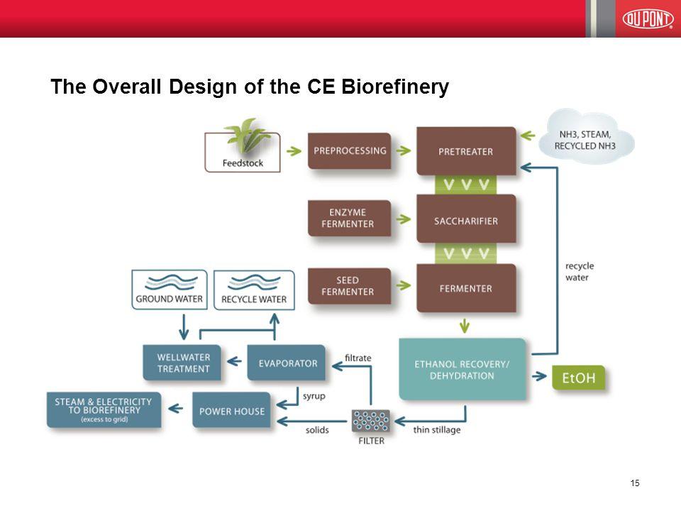 The Overall Design of the CE Biorefinery 15