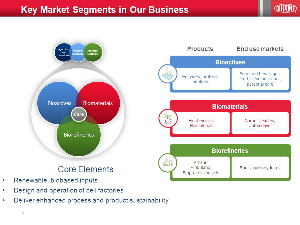 Key Market Segments in Our Business 4 Bioactives Biomaterials Biorefineries ProductsEnd use markets Enzymes, proteins, peptides Food and beverages, feed, cleaning, paper, personal care Biochemicals Biomaterials Carpet, textiles, automotive Ethanol Biobutanol Bioprocessing aids Fuels, carbohydrates Agriculture and Nutrition Industrial Biosciences Advanced Materials Bioactives Biorefineries Biomaterials Core Core Elements Renewable, biobased inputs Design and operation of cell factories Deliver enhanced process and product sustainability