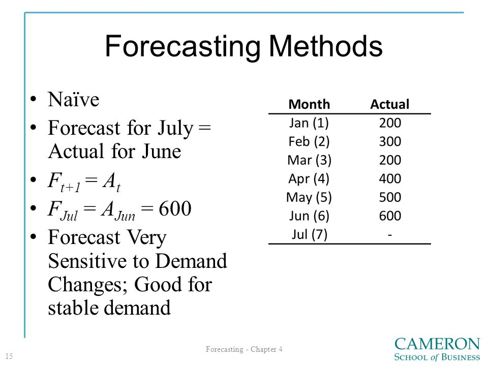 Forecasting Methods Naïve Forecast for July = Actual for June F t+1 = A t F Jul = A Jun = 600 Forecast Very Sensitive to Demand Changes; Good for stab
