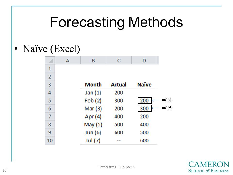 Forecasting Methods Naïve (Excel) Forecasting - Chapter 4 16 =C4 =C5