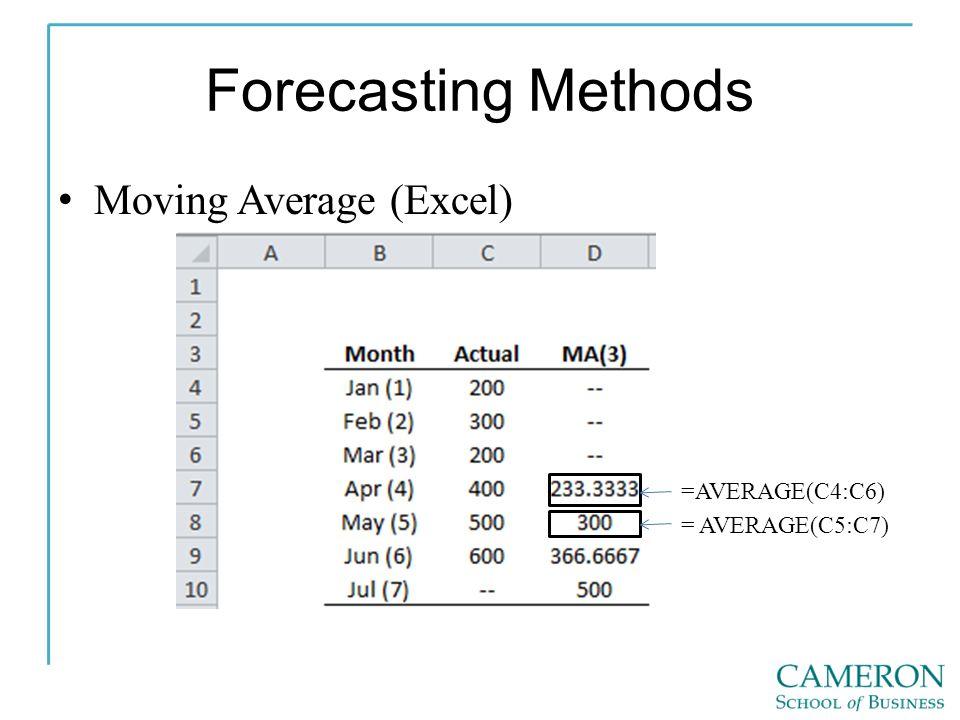 Forecasting Methods Moving Average (Excel) =AVERAGE(C4:C6) = AVERAGE(C5:C7)