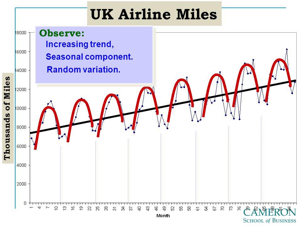 UK Airline Miles Thousands of Miles Observe: Increasing trend, Seasonal component. Random variation.