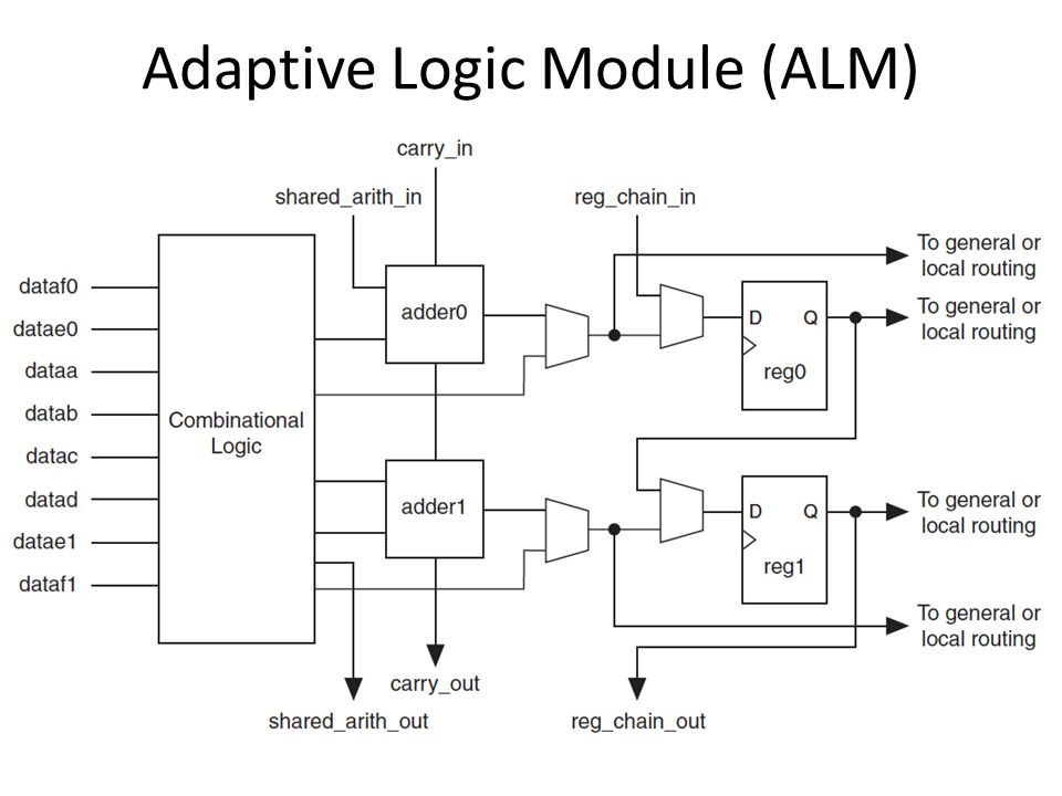 Adaptive Logic Module (ALM)