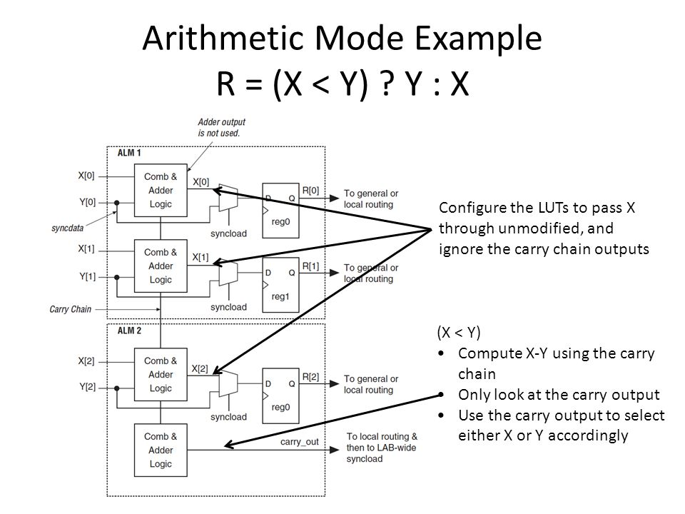 Arithmetic Mode Example R = (X < Y) .