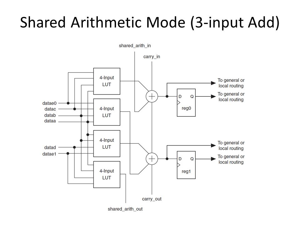 Shared Arithmetic Mode (3-input Add)