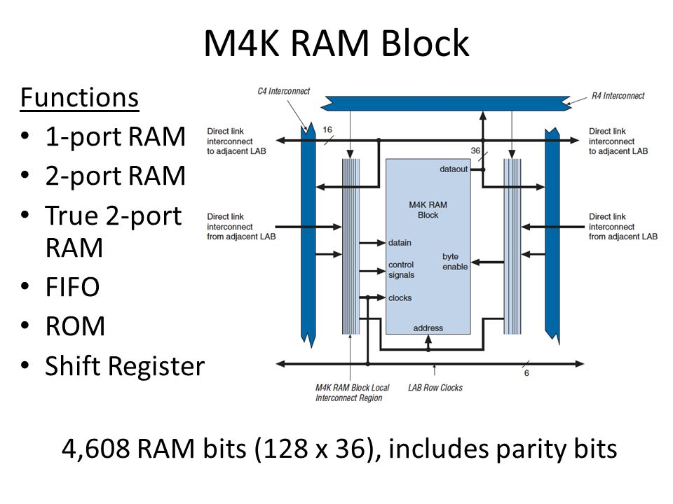 M4K RAM Block 4,608 RAM bits (128 x 36), includes parity bits Functions 1-port RAM 2-port RAM True 2-port RAM FIFO ROM Shift Register