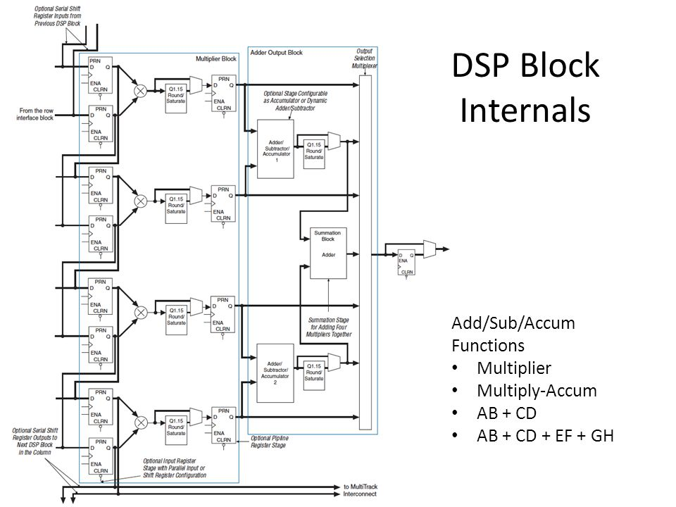 Add/Sub/Accum Functions Multiplier Multiply-Accum AB + CD AB + CD + EF + GH DSP Block Internals