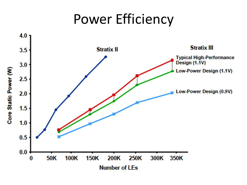 Power Efficiency