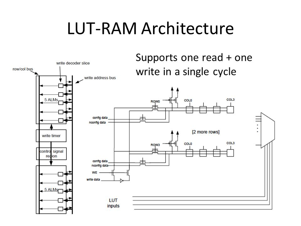 LUT-RAM Architecture Supports one read + one write in a single cycle