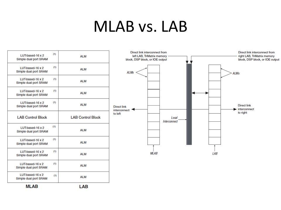 MLAB vs. LAB