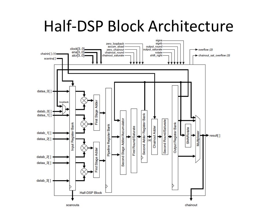 Half-DSP Block Architecture