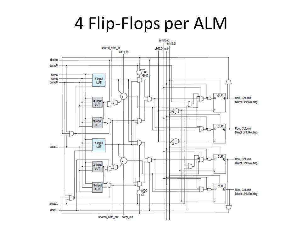4 Flip-Flops per ALM