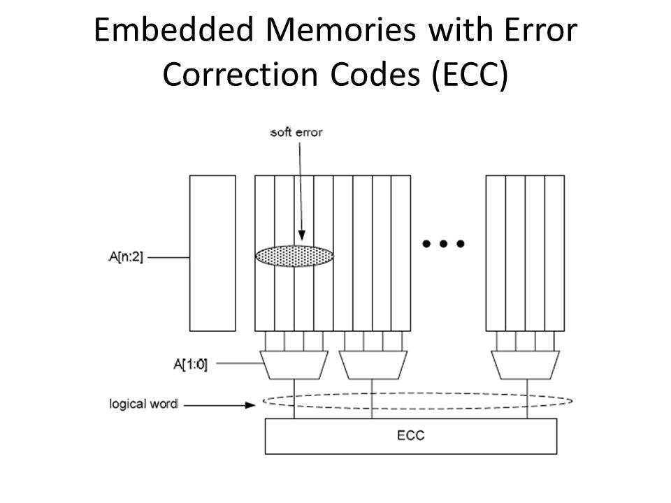 Embedded Memories with Error Correction Codes (ECC)
