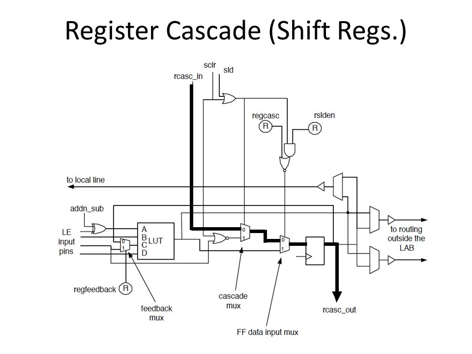 Register Cascade (Shift Regs.)