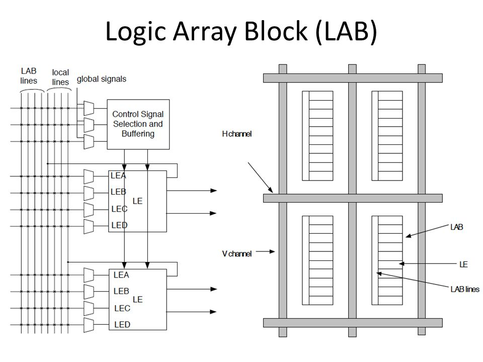 Logic Array Block (LAB)
