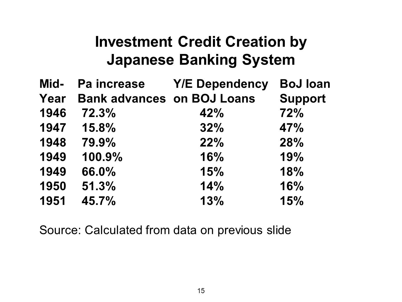 Investment Credit Creation by Japanese Banking System Mid- Pa increase Y/E DependencyBoJ loan Year Bank advances on BOJ LoansSupport % 42%72% % 32%47% % 22%28% % 16%19% % 15%18% % 14%16% % 13%15% Source: Calculated from data on previous slide 15