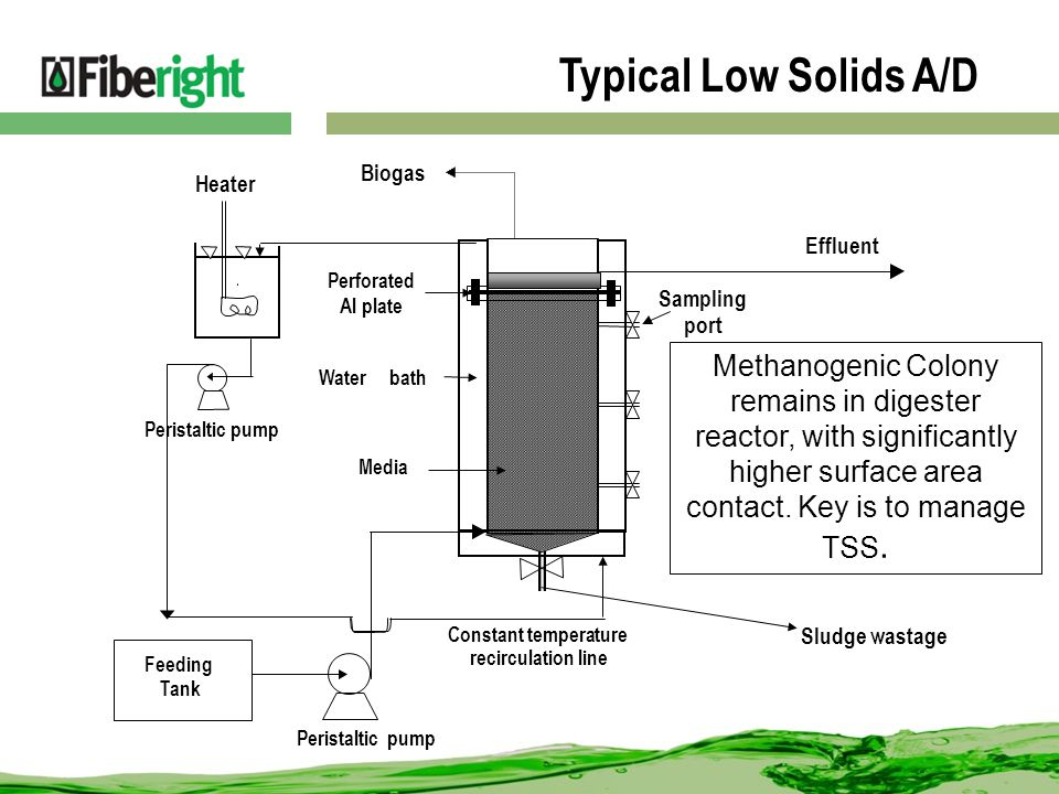 Typical Low Solids A/D Feeding Tank Biogas Effluent Peristalticpump Media Perforated Al plate Sampling port Heater Constant temperature recirculation line Waterbath Peristaltic pump Sludge wastage Methanogenic Colony remains in digester reactor, with significantly higher surface area contact.