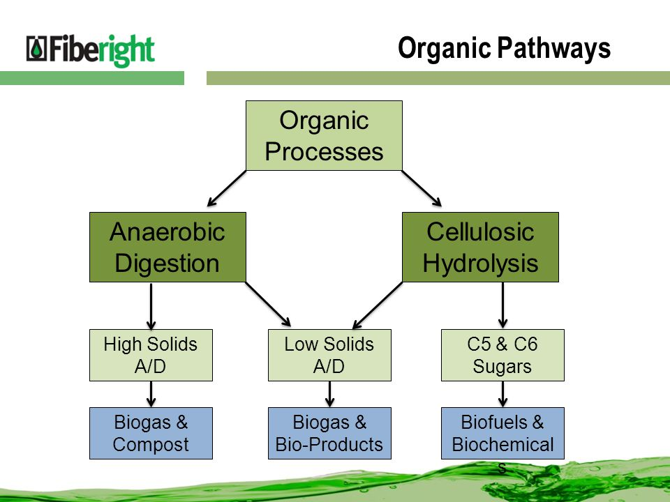 Organic Pathways Organic Processes Anaerobic Digestion Cellulosic Hydrolysis Low Solids A/D High Solids A/D C5 & C6 Sugars Biogas & Compost Biogas & Bio-Products Biofuels & Biochemical s