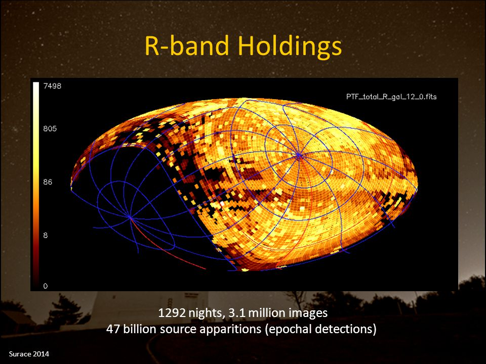R-band Holdings 1292 nights, 3.1 million images 47 billion source apparitions (epochal detections) Surace 2014