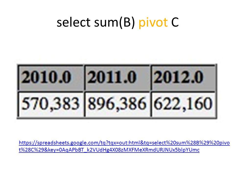 select sum(B) pivot C https://spreadsheets.google.com/tq tqx=out:html&tq=select%20sum%28B%29%20pivo t%28C%29&key=0AqAPbBT_k2VUdHg4X08zMXFMeXRmdURJNUx5blpYUmc