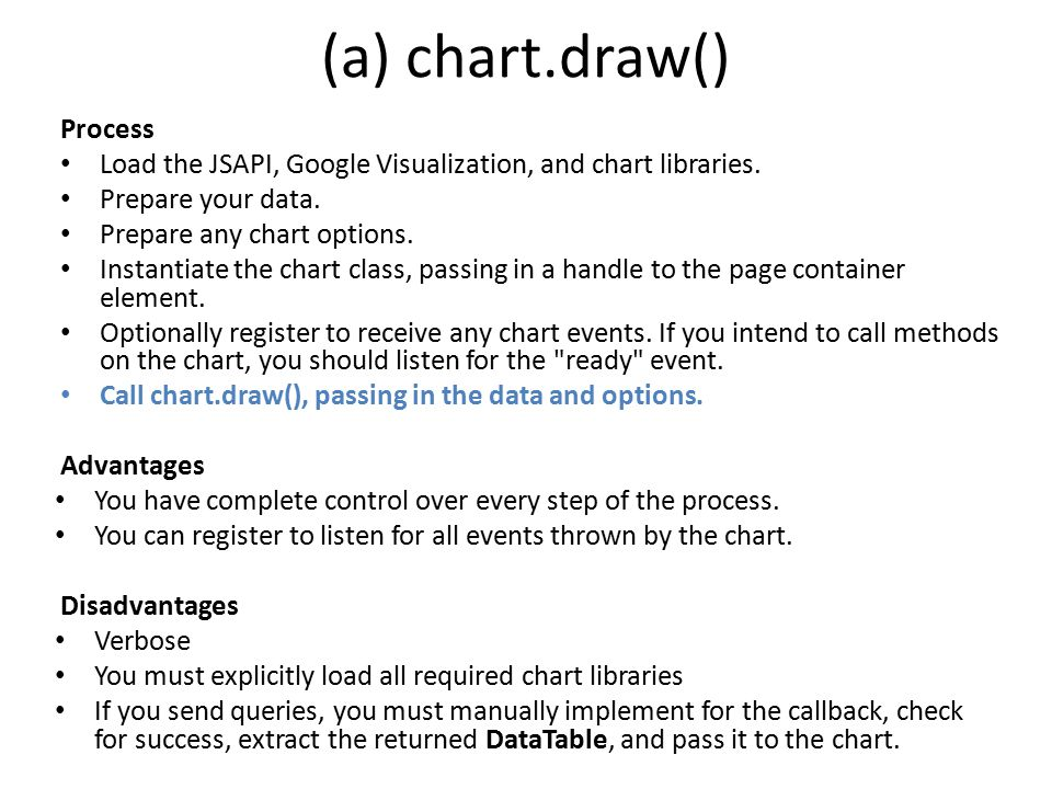 (a) chart.draw() Process Load the JSAPI, Google Visualization, and chart libraries.