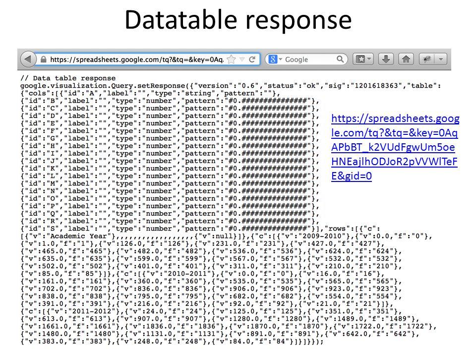 Datatable response https://spreadsheets.goog le.com/tq &tq=&key=0Aq APbBT_k2VUdFgwUm5oe HNEajlhODJoR2pVVWlTeF E&gid=0