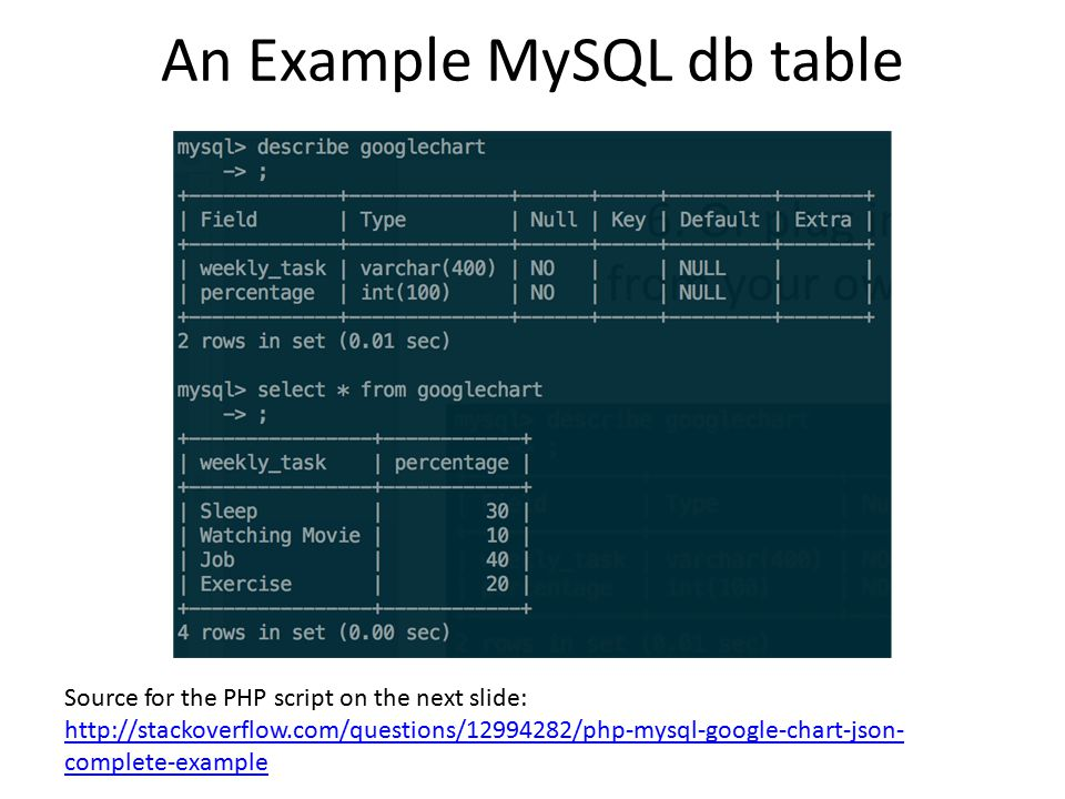 An Example MySQL db table Source for the PHP script on the next slide: http://stackoverflow.com/questions/12994282/php-mysql-google-chart-json- complete-example