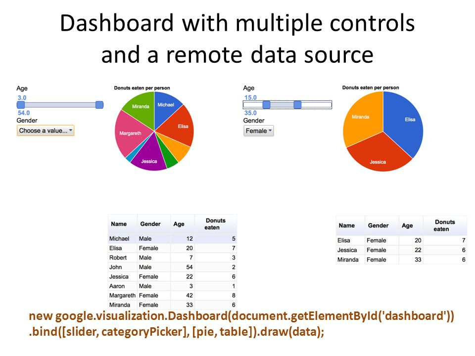 Dashboard with multiple controls and a remote data source new google.visualization.Dashboard(document.getElementById( dashboard )).bind([slider, categoryPicker], [pie, table]).draw(data);