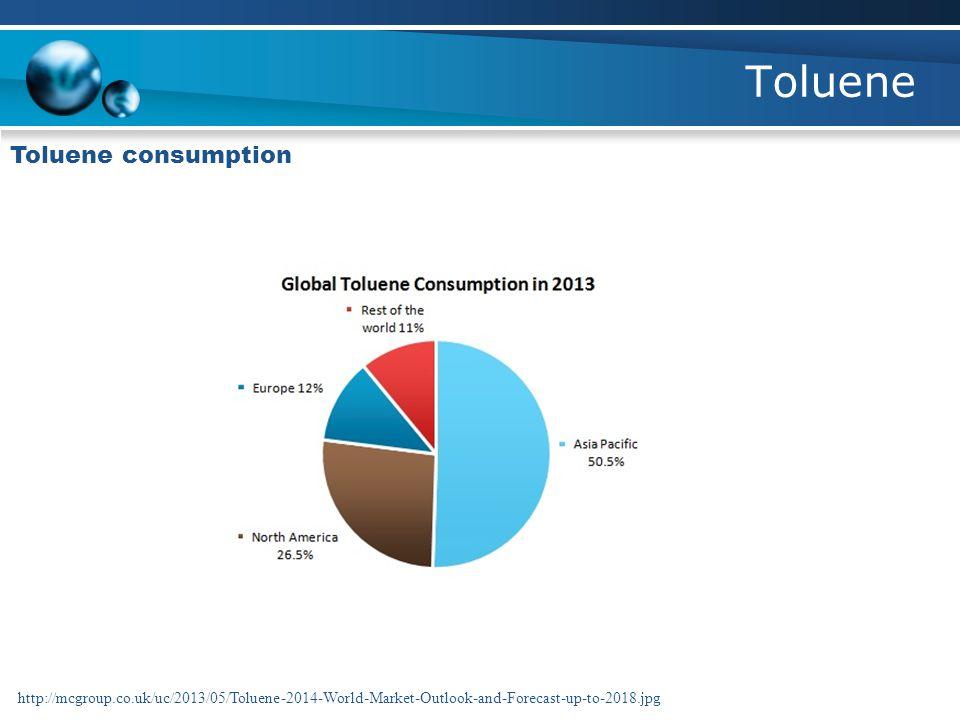 Toluene Toluene consumption http://mcgroup.co.uk/uc/2013/05/Toluene-2014-World-Market-Outlook-and-Forecast-up-to-2018.jpg