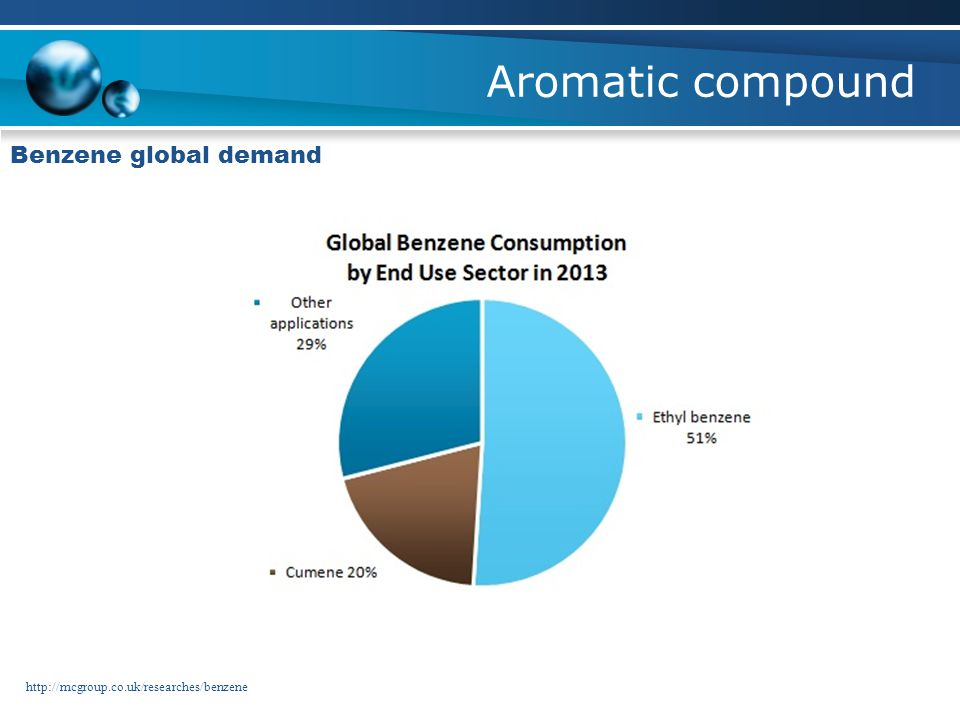 Aromatic compound Benzene global demand http://mcgroup.co.uk/researches/benzene