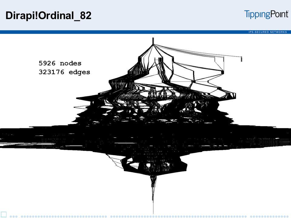 5926 nodes 323176 edges Dirapi!Ordinal_82