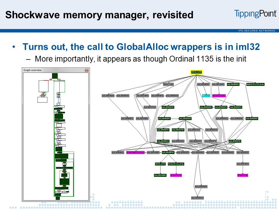 Shockwave memory manager, revisited Turns out, the call to GlobalAlloc wrappers is in iml32 –More importantly, it appears as though Ordinal 1135 is the init