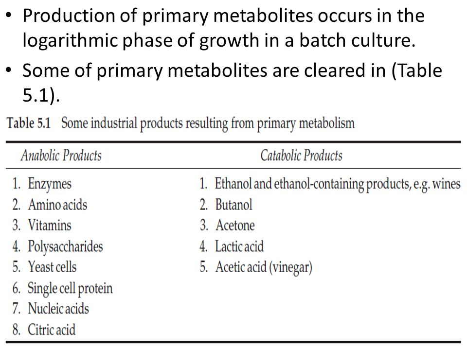 PATHWAYS FOR THE SYNTHESIS OF PRIMARY AND SECONDARY METABOLITES OF INDUSTRIAL IMPORTANCE