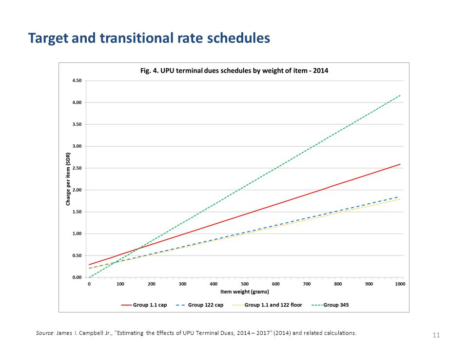 Target and transitional rate schedules 11 Source: James I.