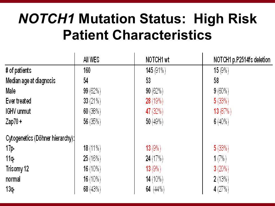 NOTCH1 Mutation Status: High Risk Patient Characteristics