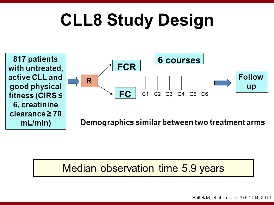 CLL8 Study Design 817 patients with untreated, active CLL and good physical fitness (CIRS ≤ 6, creatinine clearance ≥ 70 mL/min) R FCR FC 6 courses Follow up C1C2C3C4C5C6 Median observation time 5.9 years Demographics similar between two treatment arms Hallek M, et al: Lancet.