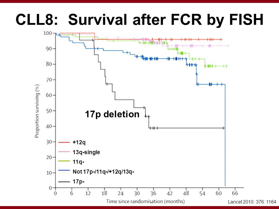 CLL8: Survival after FCR by FISH 17p deletion Lancet 2010: 376: 1164 +12q 13q-single 11q- Not 17p-/11q-/+12q/13q- 17p-