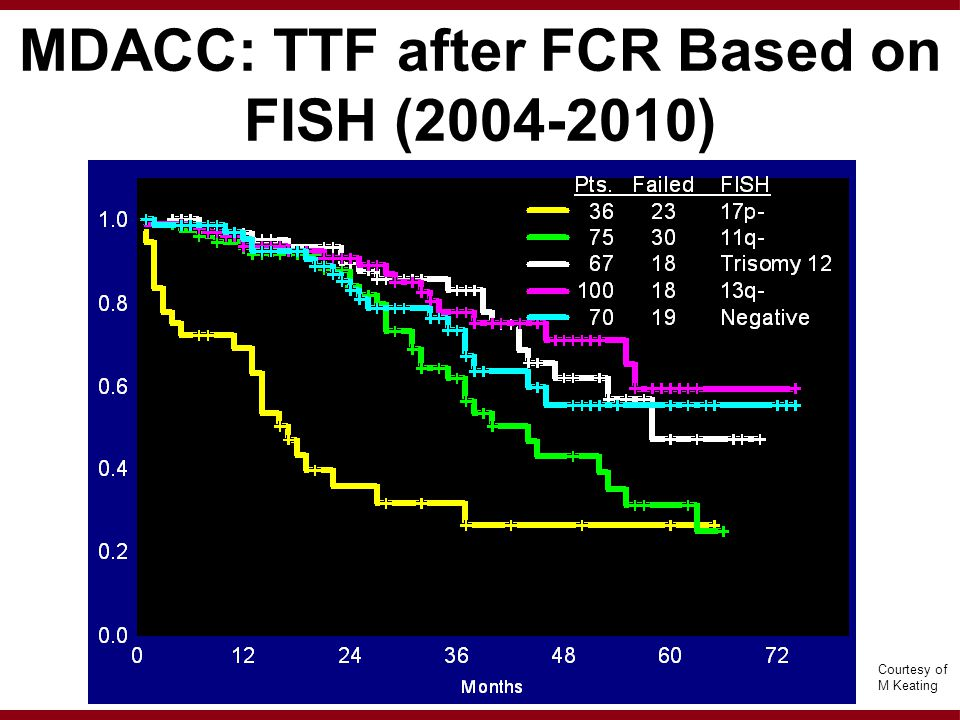 MDACC: TTF after FCR Based on FISH (2004-2010) Proportion Courtesy of M Keating