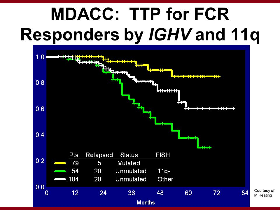 MDACC: TTP for FCR Responders by IGHV and 11q Proportion