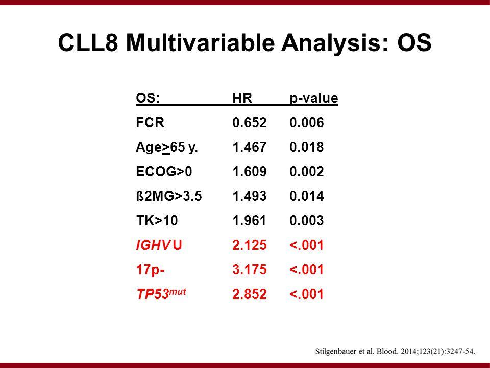 OS: HR p-value FCR 0.652 0.006 Age>65 y.