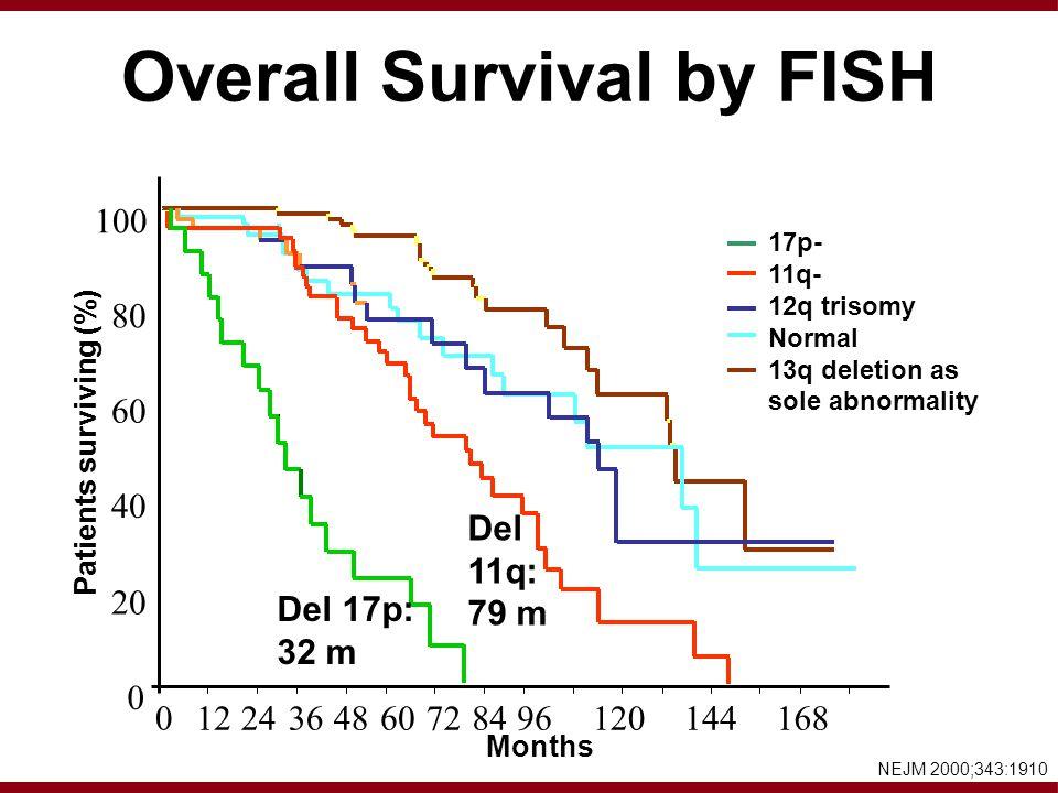 Overall Survival by FISH 100 80 60 40 20 0 0 1224364860728496120144168 Patients surviving (%) Months 17p- 11q- 12q trisomy Normal 13q deletion as sole abnormality NEJM 2000;343:1910 Del 17p: 32 m Del 11q: 79 m
