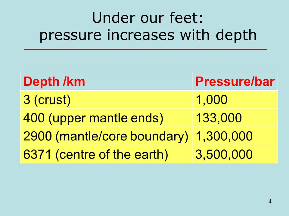 4 Under our feet: pressure increases with depth 4 Depth /kmPressure/bar 3 (crust)1,000 400 (upper mantle ends)133,000 2900 (mantle/core boundary)1,300,000 6371 (centre of the earth)3,500,000