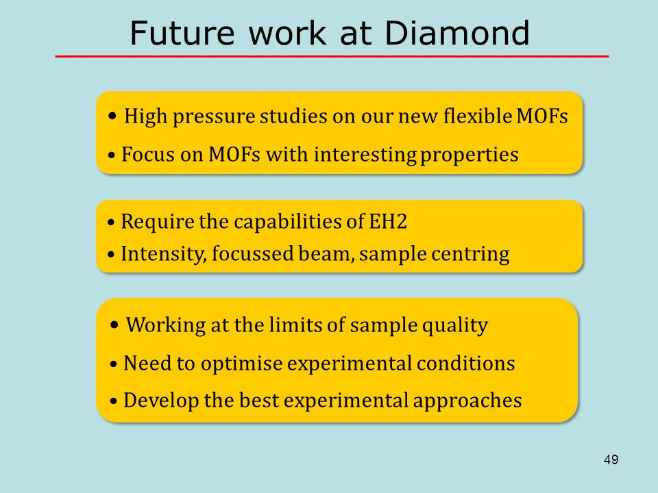 49 Future work at Diamond Require the capabilities of EH2 Intensity, focussed beam, sample centring Require the capabilities of EH2 Intensity, focussed beam, sample centring High pressure studies on our new flexible MOFs Focus on MOFs with interesting properties High pressure studies on our new flexible MOFs Focus on MOFs with interesting properties Working at the limits of sample quality Need to optimise experimental conditions Develop the best experimental approaches Working at the limits of sample quality Need to optimise experimental conditions Develop the best experimental approaches